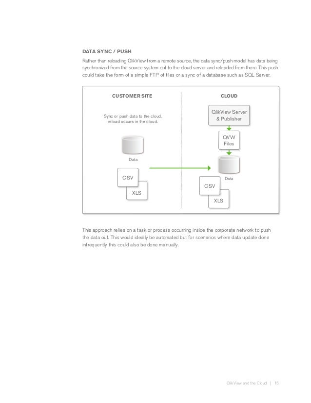 Qlikview in the cloud en qlikview and the cloud 14 15 ccuart Choice Image