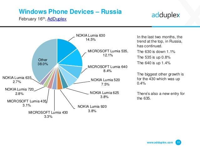 AdDuplex Windows Phone Device Statistics Report for February