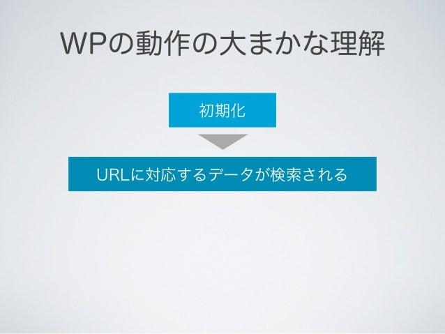 WPの動作の大まかな理解       初期化          自動で URLに対応するデータが検索される              自動でURLに対応するテンプレートが開かれる      レスポンス