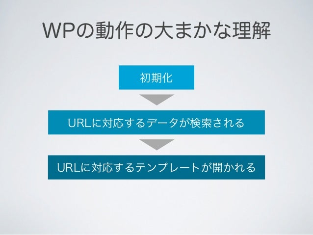 WPの動作の大まかな理解 MVCのコントローラ     初期化的な物は無い              自動で     URLに対応するデータが検索される                  自動で    URLに対応するテンプレートが開かれる  ...