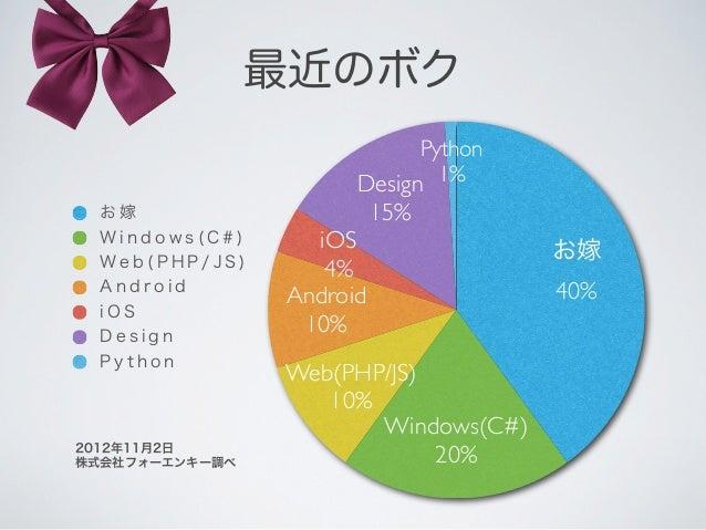 はじめに‣   この資料では、WordPress のカスタマイズを、    エンジニア寄りの視点で、解説させていただきます。‣   WordPressのカスタマイズはこれからだけど、PHPに    は精通されている方、一般的なWebアプリケーシ...