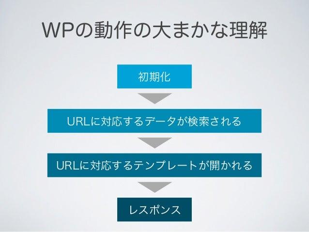 WPの動作の大まかな理解                          割り込み MVCのコントローラ     初期化的な物は無い                    フ ク                           ッ    ...