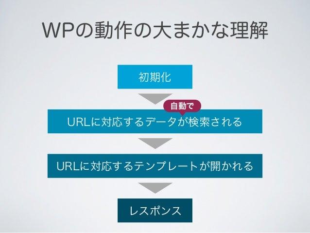 WPの動作の大まかな理解                           割り込み MVCのコントローラ                    開発する           初期化的な物は無い               部分    フ ク...