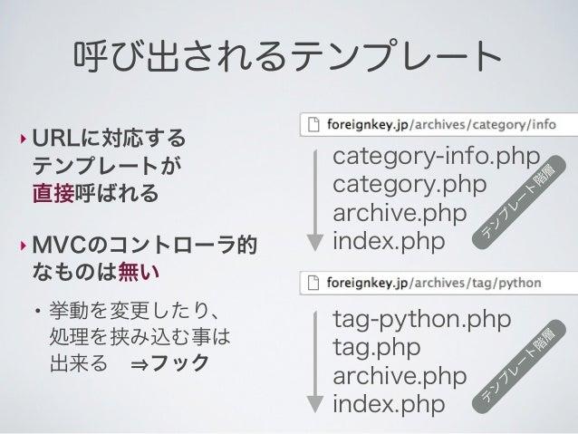 取得・検索されるデータ‣ URLに対応する記事が自動検索される                2012年10月の記事の    この検索が       2ページ目に該当する  「メインクエリ」      データが検索されて、 この検索結果のループ...