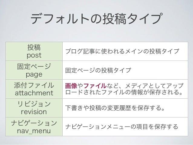 デフォルトの投稿タイプ   投稿             ブログ記事に使われるメインの投稿タイプ   post                           posts 固定ページ                     で色んな    ...