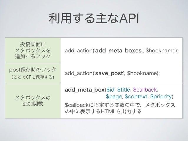 //メタボックスを表示する処理を登録                                                       フォームadd_action(add_meta_boxes, add_my_meta_boxes)...