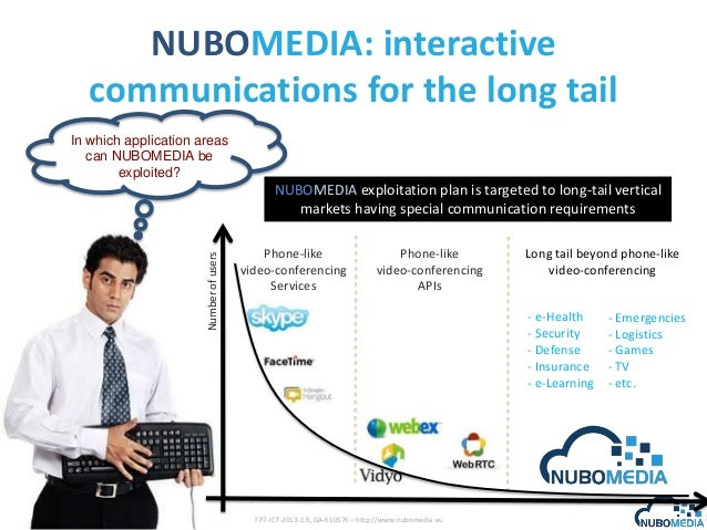 NUBOMEDIA: interactive communications for the long tail In which application areas can NUBOMEDIA be exploited?  Number of ...