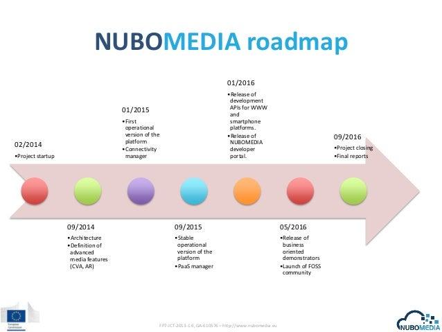 NUBOMEDIA roadmap 01/2016 •Release of development APIs for WWW and smartphone platforms. •Release of NUBOMEDIA developer p...