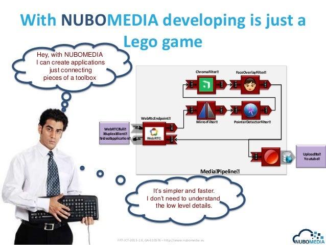 With NUBOMEDIA developing is just a Lego game Sink  SRC SRC  PointerDetectorFilter  SRC  MirrorFilter  Sink  Sink  WebRTC ...