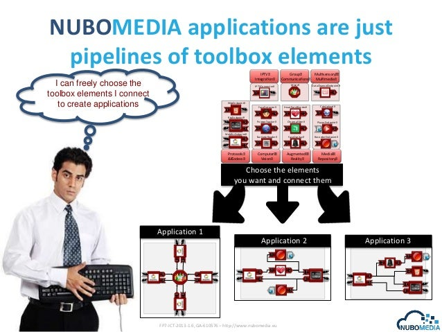 NUBOMEDIA applications are just pipelines of toolbox elements IPTV Integra on  Mixer  DataChannelEndpoint SRC$  Sink%  Mul...