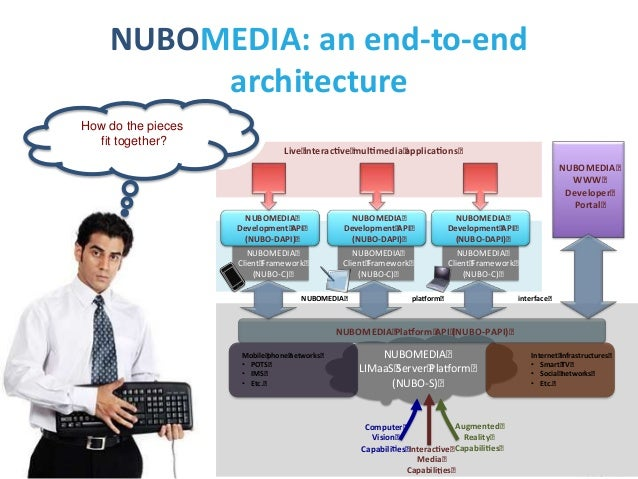 NUBOMEDIA: an end-to-end architecture How do the pieces fit together?  Live interac ve mul media applica ons NUBOMEDIA WWW...