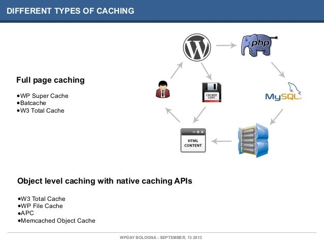 DIFFERENT TYPES OF CACHING Full page caching •WP Super Cache •Batcache •W3 Total Cache Object level caching with native ca...