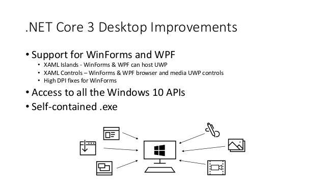 WPF + WinForms) *  NET Core = Modern Desktop