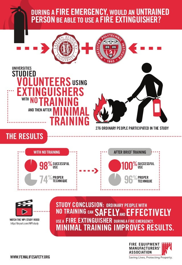 Fire Extinguisher Effectiveness Wpi Study Infographic
