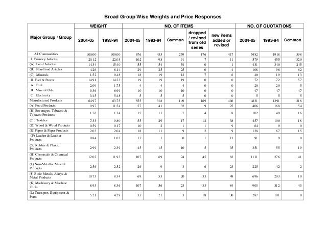 Broad Group Wise Weights and Price Responses WEIGHT Major Group / Group  All Commodities I Primary Articles (A) Food Artic...