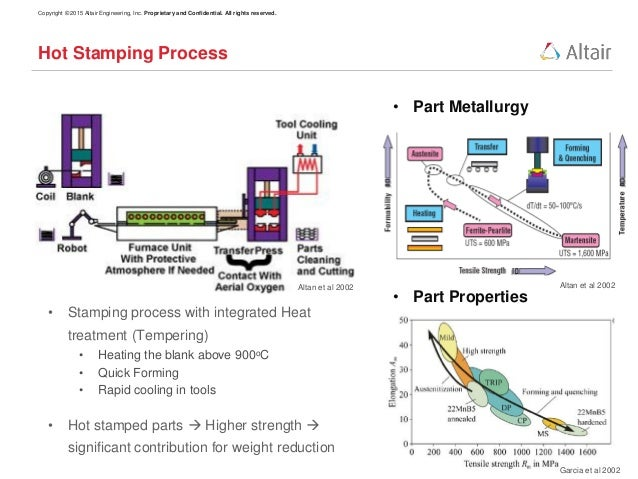 Hot Stamping Process Simulation Using Integrated Using