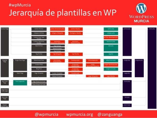 @wpmurcia wpmurcia.org @zanguanga #wpMurcia Jerarquía de plantillas enWP
