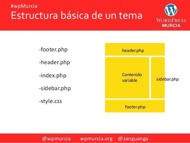 @wpmurcia wpmurcia.org @zanguanga #wpMurcia -footer.php -header.php -index.php -sidebar.php -style.css Estructura básica d...