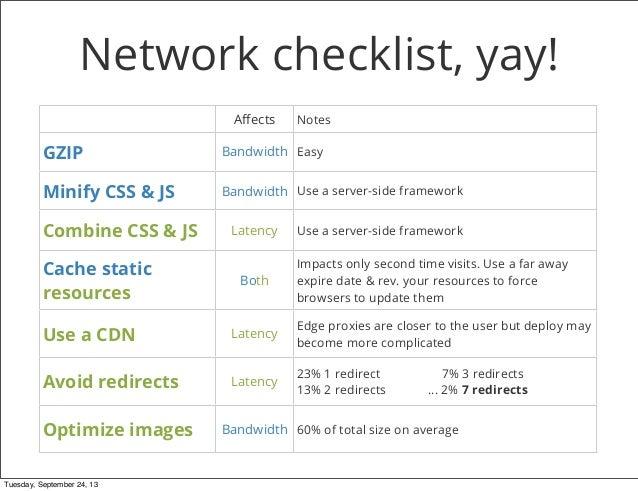Web Performance Optimization @Develer