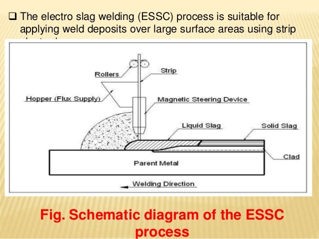 comparision between electroslag strip cladding and