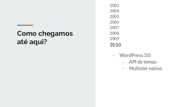 Como chegamos até aqui? 2003 2004 2005 2006 2007 2008 2009 2010 2011 2012 - PHP 5.4 - Traits - [] - Web server - WordPress...