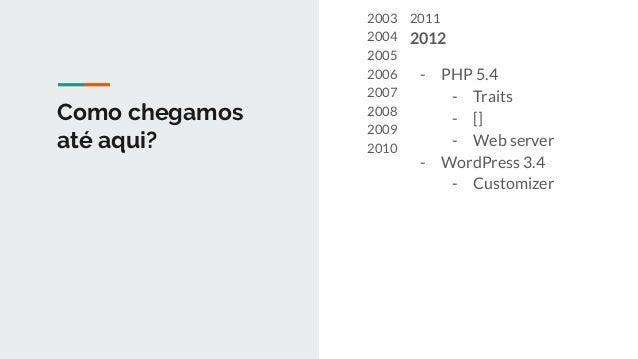 Como chegamos até aqui? 2003 2004 2005 2006 2007 2008 2009 2010 2011 2012 2013 2014 - PHP 5.6 - const - use - WordPress 3....