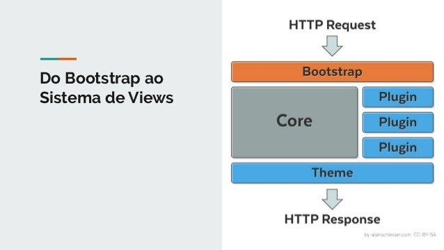 Do Bootstrap ao Sistema de Views