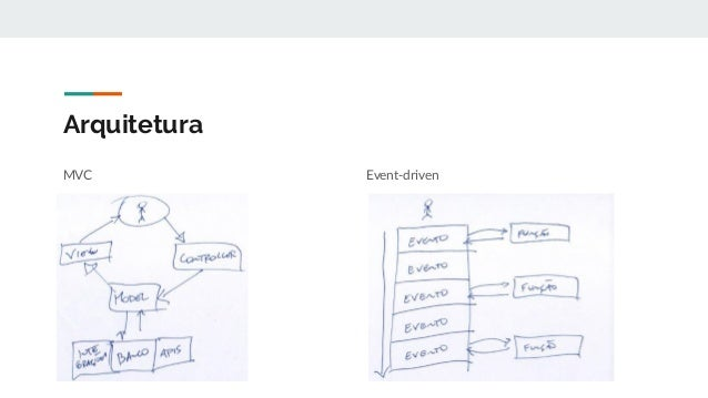 Arquitetura Event-driven Tema Plugin Tema