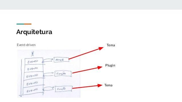 Arquitetura Event-driven App MVC Microservices Procedural