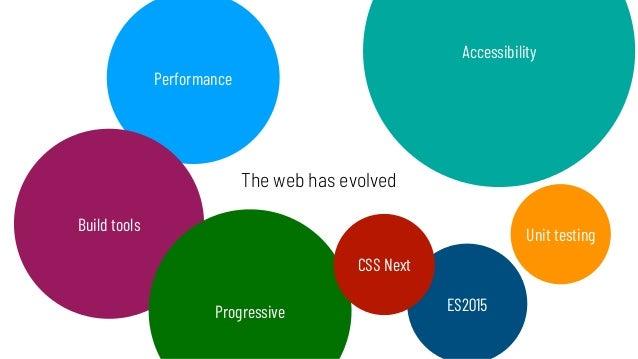 The web has evolved Performance Accessibility Build tools Unit testing Progressive ES2015 CSS Next