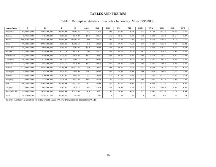 TABLES AND FIGURES                                                      Table 1 Descriptive statistics of variables by cou...