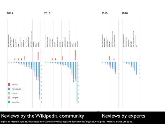 2015 2016 2015 2016 Impact of methods applied, visualization by Giovanni Profeta, https://meta.wikimedia.org/wiki/Wikipedi...