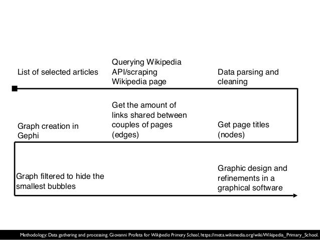 List of selected articles Graph creation in Gephi Graph filtered to hide the smallest bubbles Get the amount of links shar...