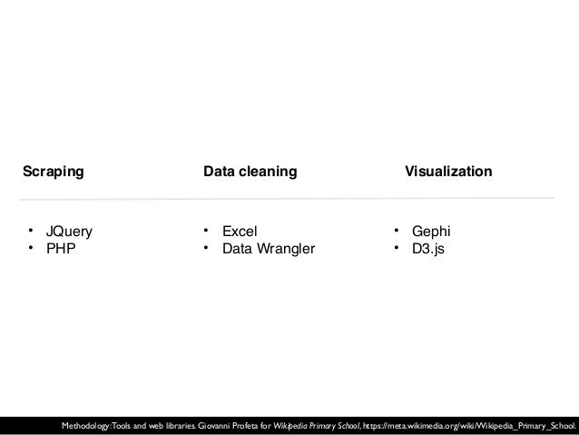Scraping • Excel • Data Wrangler • Gephi • D3.js • JQuery • PHP Data cleaning Visualization Methodology:Tools and web libr...