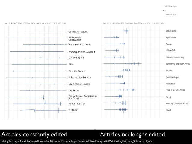 Editing history of articles, visualization by Giovanni Profeta, https://meta.wikimedia.org/wiki/Wikipedia_Primary_School, ...