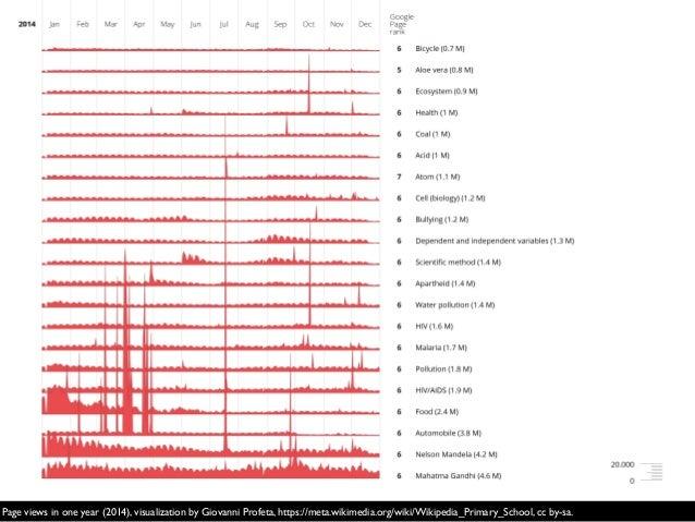 Page views in one year (2014), visualization by Giovanni Profeta, https://meta.wikimedia.org/wiki/Wikipedia_Primary_School...