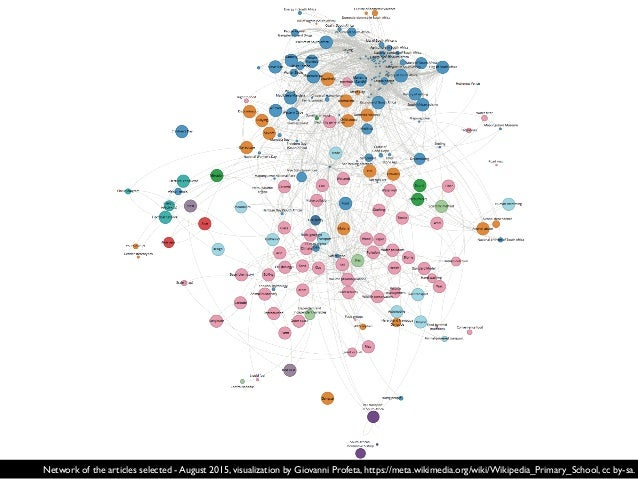 Network of the articles selected - August 2015, visualization by Giovanni Profeta, https://meta.wikimedia.org/wiki/Wikiped...