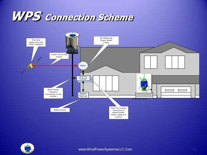WPS                Connection Scheme                                                        Net Metering      The Grid    ...