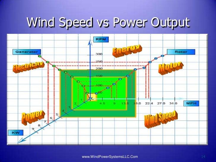 Wind Speed vs Power Output        www.WindPowerSystemsLLC.Com   14