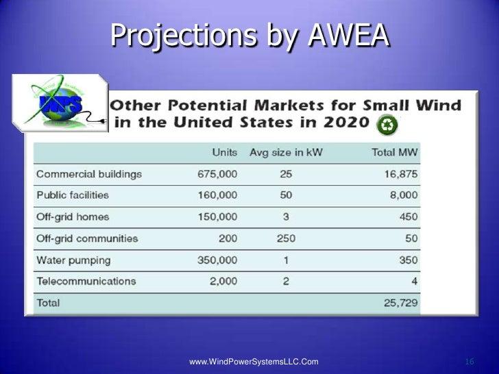 Projections by AWEA     www.WindPowerSystemsLLC.Com   16