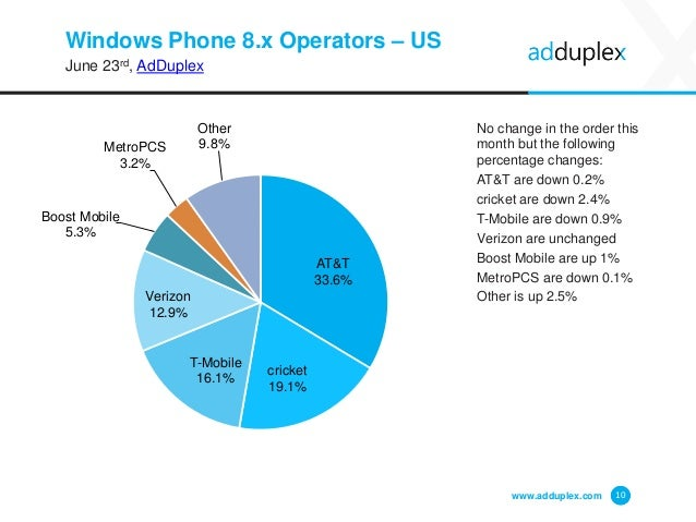 Windows Phone 8.x Operators – US June 23rd, AdDuplex No change in the order this month but the following percentage change...