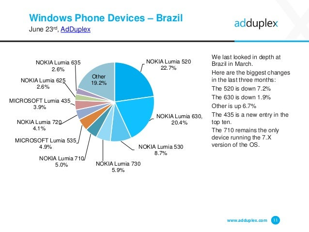 Windows Phone Devices – Brazil June 23rd, AdDuplex We last looked in depth at Brazil in March. Here are the biggest change...