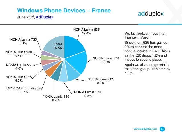 Windows Phone Devices – France June 23rd, AdDuplex We last looked in depth at France in March. Since then, 635 has gained ...