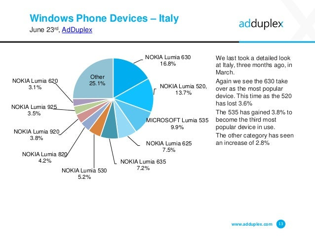 Windows Phone Devices – Italy June 23rd, AdDuplex We last took a detailed look at Italy, three months ago, in March. Again...
