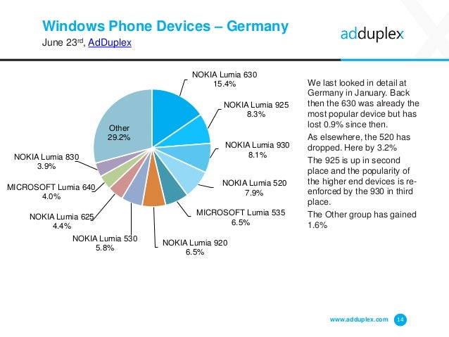Windows Phone Devices – Germany June 23rd, AdDuplex We last looked in detail at Germany in January. Back then the 630 was ...