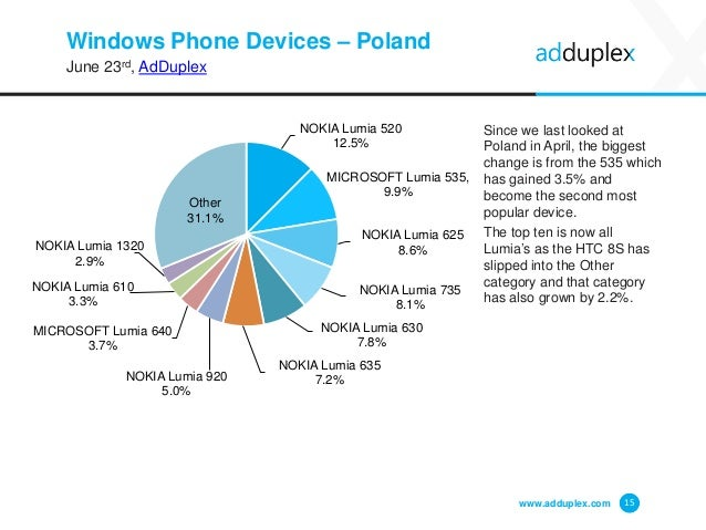 Windows Phone Devices – Poland June 23rd, AdDuplex Since we last looked at Poland in April, the biggest change is from the...