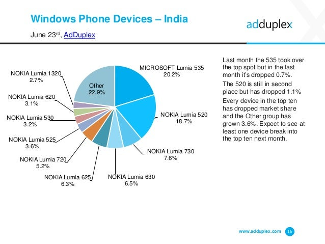 Windows Phone Devices – India June 23rd, AdDuplex Last month the 535 took over the top spot but in the last month it's dro...