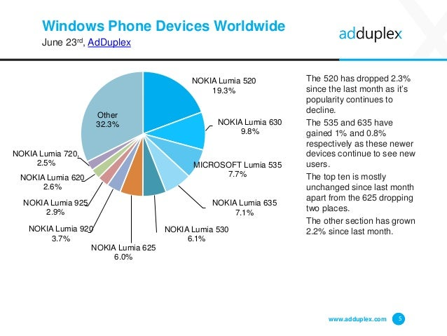Windows Phone Devices Worldwide June 23rd, AdDuplex The 520 has dropped 2.3% since the last month as it's popularity conti...