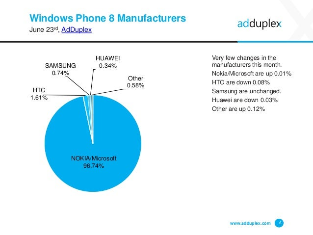 Windows Phone 8 Manufacturers June 23rd, AdDuplex Very few changes in the manufacturers this month. Nokia/Microsoft are up...