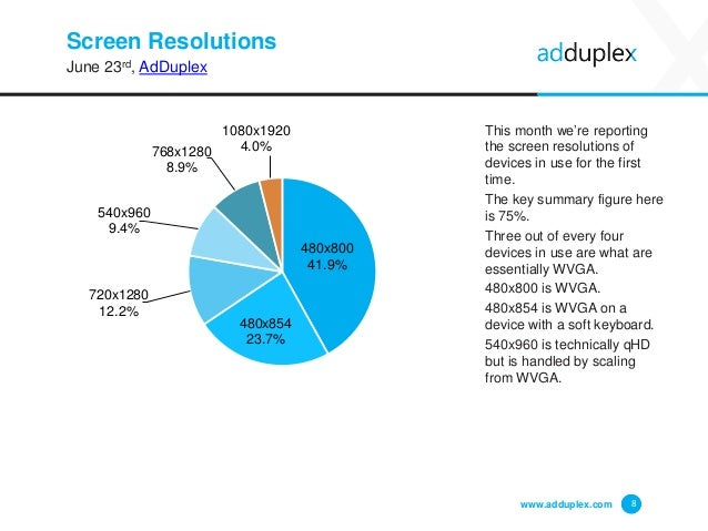 Screen Resolutions June 23rd, AdDuplex This month we're reporting the screen resolutions of devices in use for the first t...